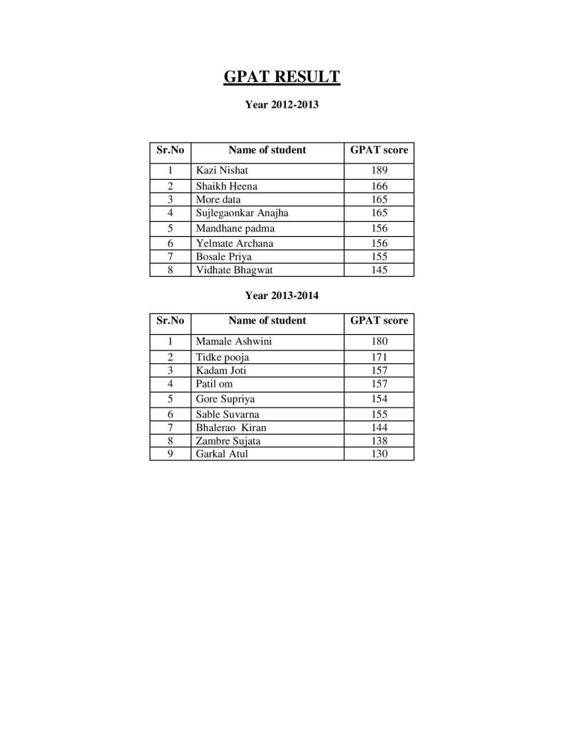 GPAT result-page-001
